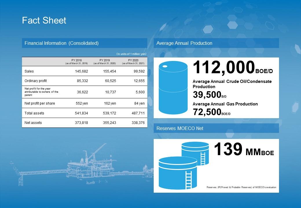 financial information mitsui oil exploration moeco